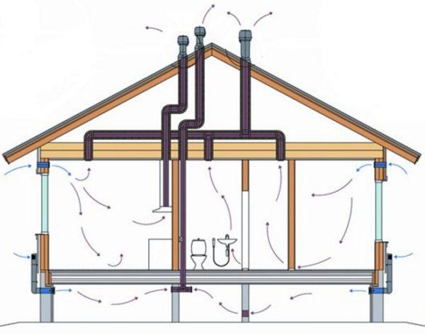 Вентиляция цокольного этажа частного дома