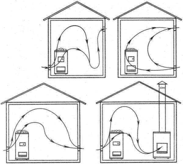 Схема вентиляции парилки