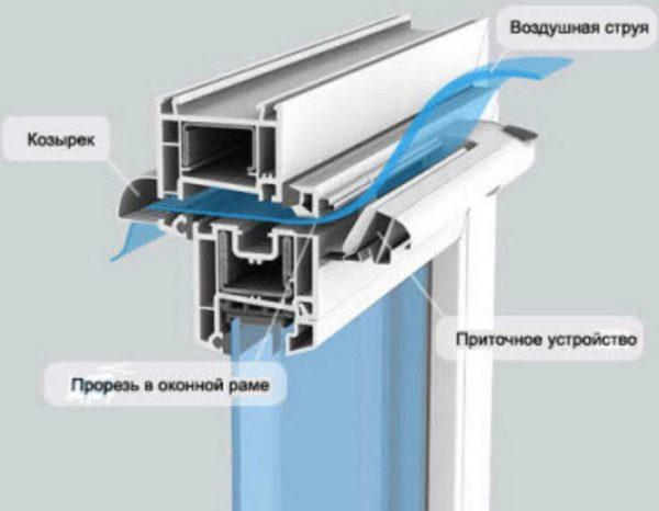 Приточная вентиляция на пластиковые окна