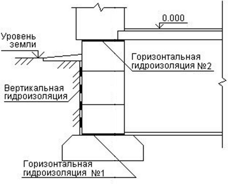 Обмазочная гидроизоляция фундаментных блоков купить мастика мбр-75 купить в екатеринбурге