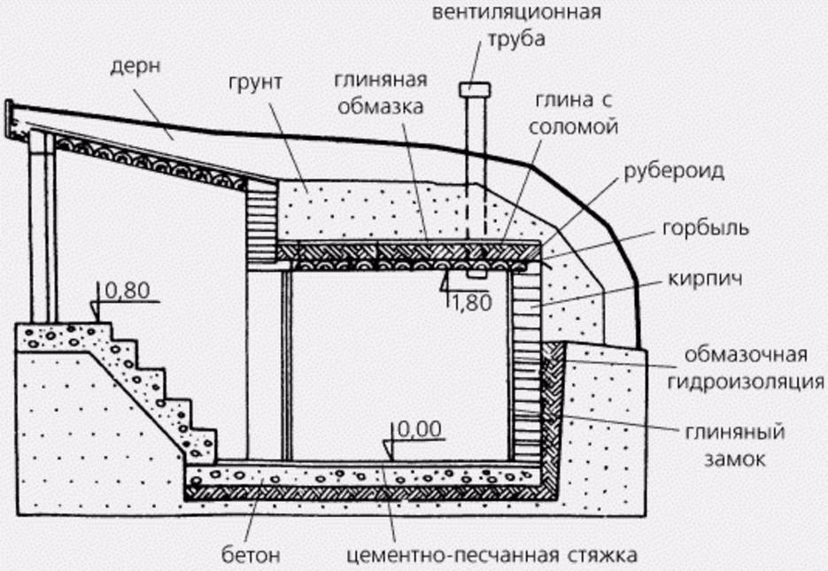 Из какого материала построить погреб своими руками