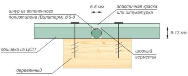 Чем пилить ЦСП кроме диска по бетону