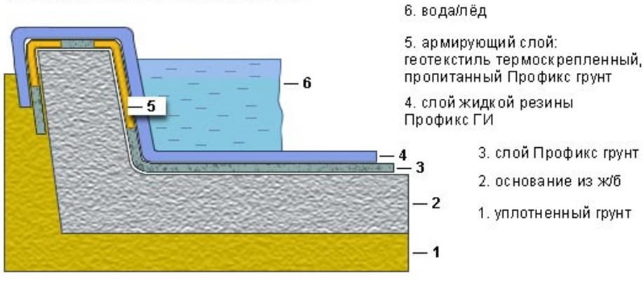 Гидроизоляция бассейнов изнутри 3d трёхмерные наливные полы и стены