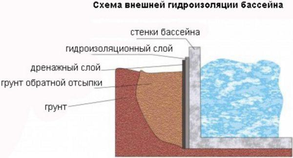 Гидроизоляция пруда жидкой резиной