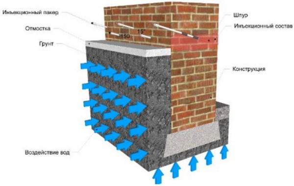Подготовлена проникающая гидроизоляция для кирпича