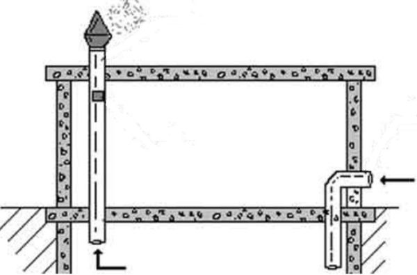 Вентиляция кессона скважины делается по такому же принципу