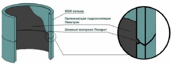 Гидроизоляция колодцев СНиП