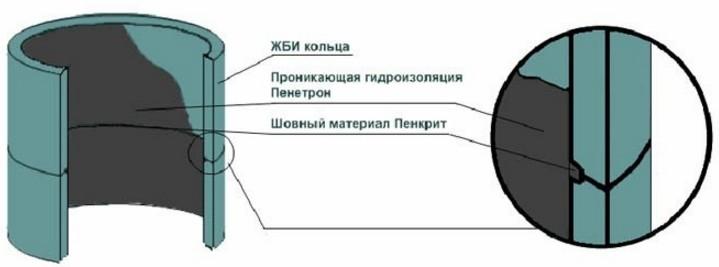 Утепление деформационных швов узел