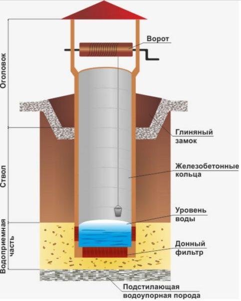 Гидроизоляция колодца жидким стеклом