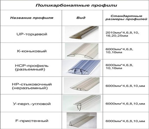 Профили и поликарбонат для навеса какой выбрать