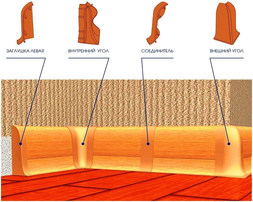 Как сделать углы напольных пластиковых плинтусов