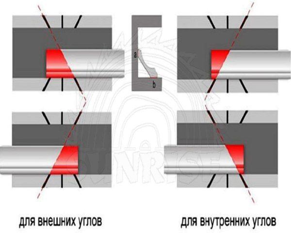 Как сделать уголки на плинтусе потолка