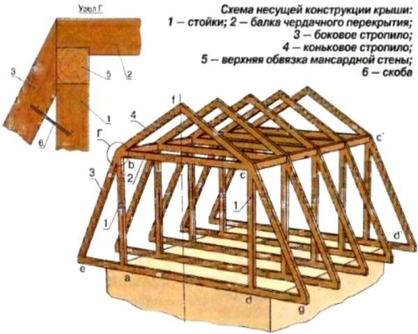 Мансарда как построить