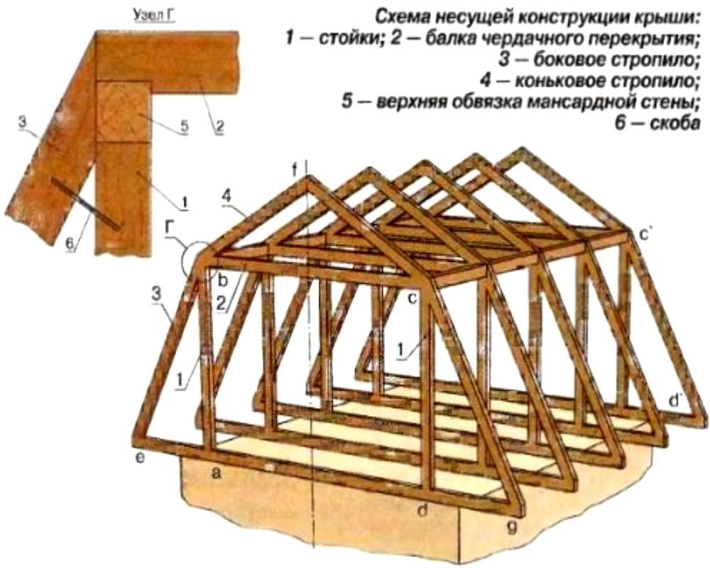 Мансардная крыша своими руками: как построить 37