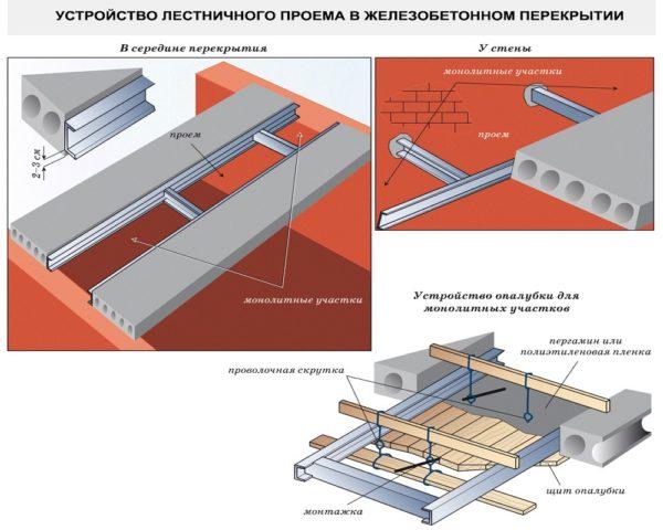 Проекты крыши мансарда