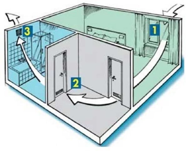 Запах из вентиляции в туалете не будет поступать при хорошей тяге