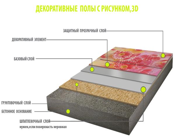 Как делают наливные полы 3D фото