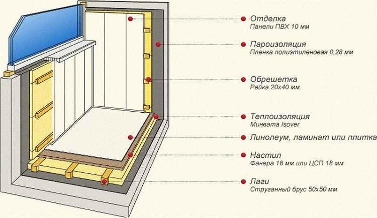 Как утеплить балкон своими руками : пошаговое фото и видео 28