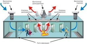 Система противодымной вентиляции